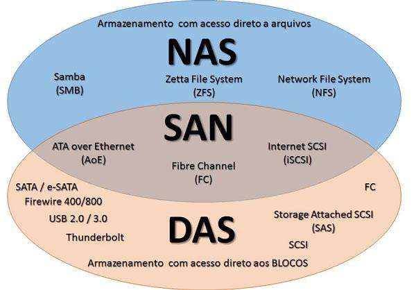 مقایسه استوریج های SAN و DAS و NAS