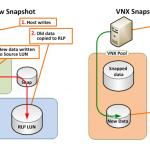 Snapshots – EMC VNX
