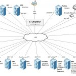 Free SAN And Storage Performance & Capacity Monitoring Tool – STOR2RRD